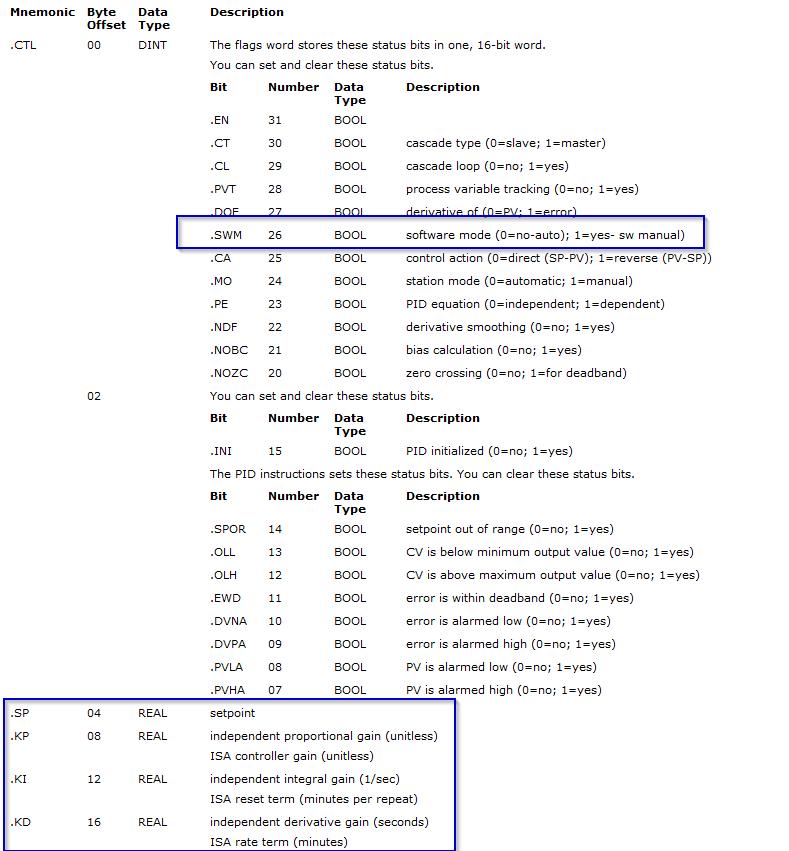 PID Instruction Bits