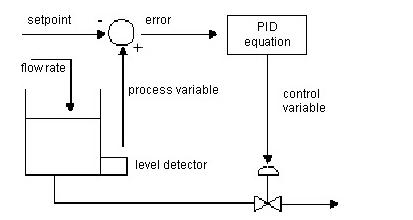 PID Tank Level Example