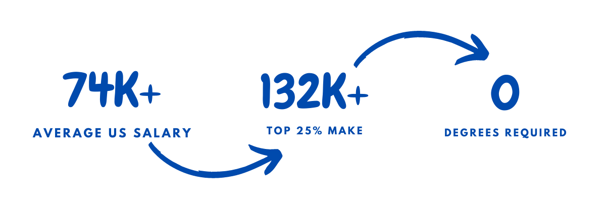 PLC Programming Salary In US 2021